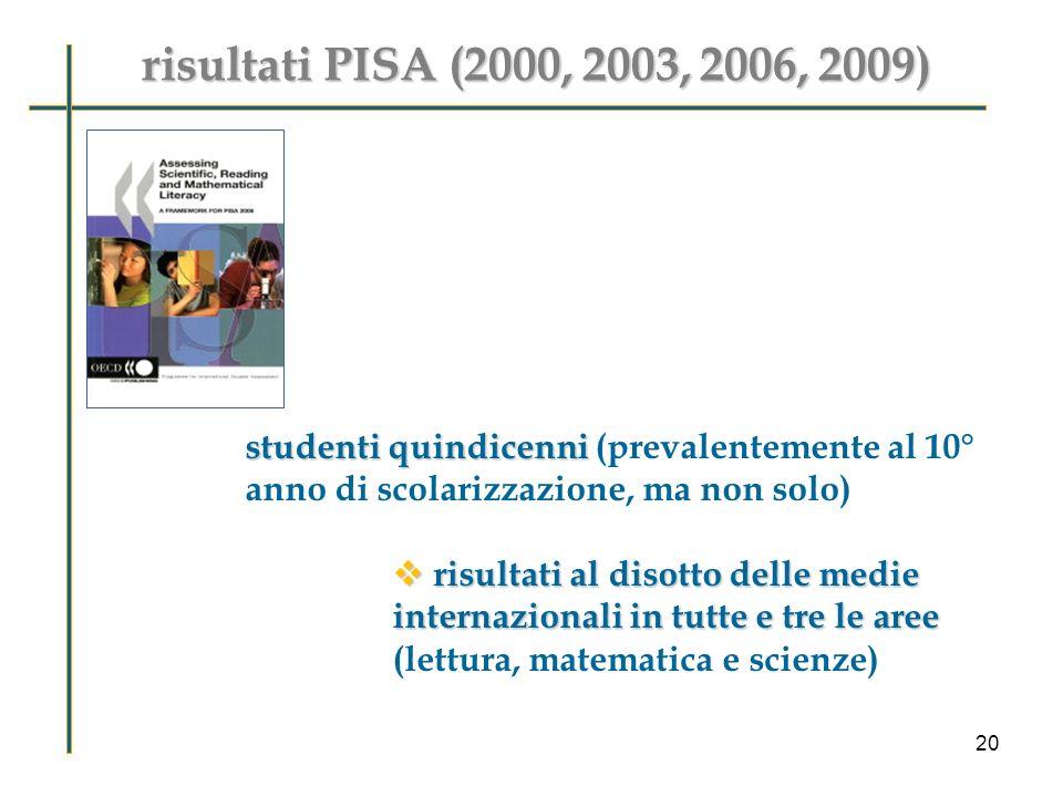 risultati PISA (2000, 2003, 2006, 2009) studenti quindicenni studenti quindicenni (prevalentemente al 10° anno di scolarizzazione, ma non solo) risultati al disotto delle medie internazionali in tutte e tre le aree risultati al disotto delle medie internazionali in tutte e tre le aree (lettura, matematica e scienze) 20