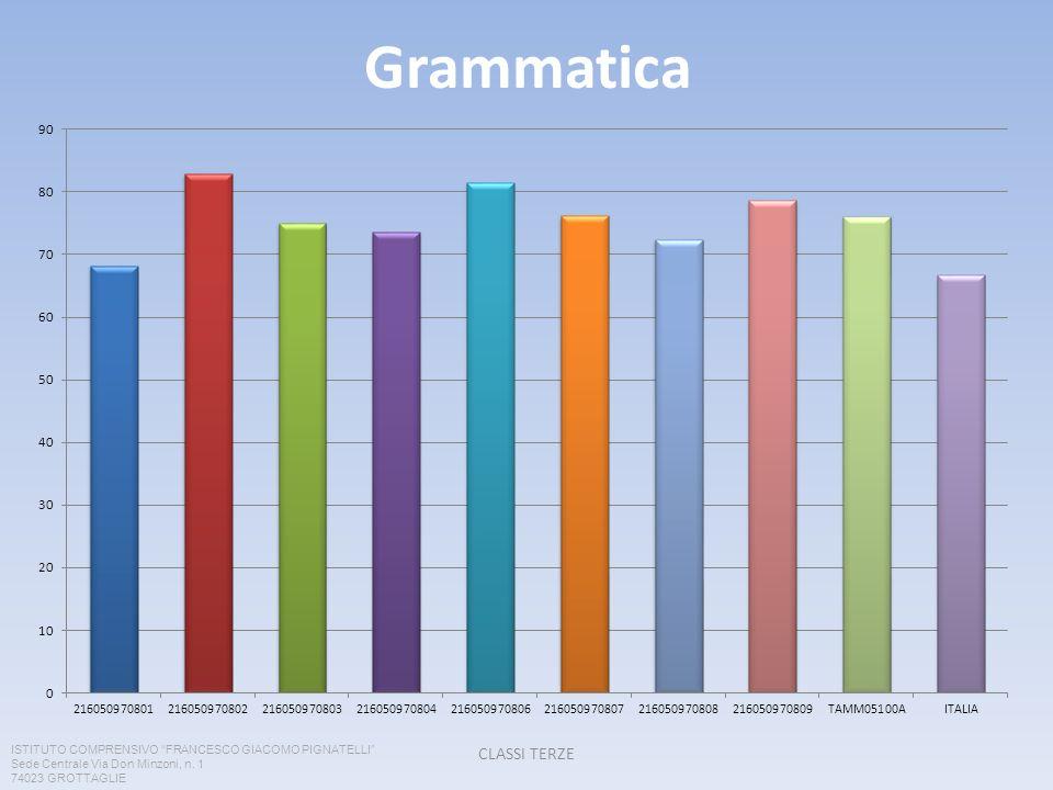 Grammatica CLASSI TERZE ISTITUTO COMPRENSIVO FRANCESCO GIACOMO PIGNATELLI Sede Centrale Via Don Minzoni, n. 1 74023 GROTTAGLIE