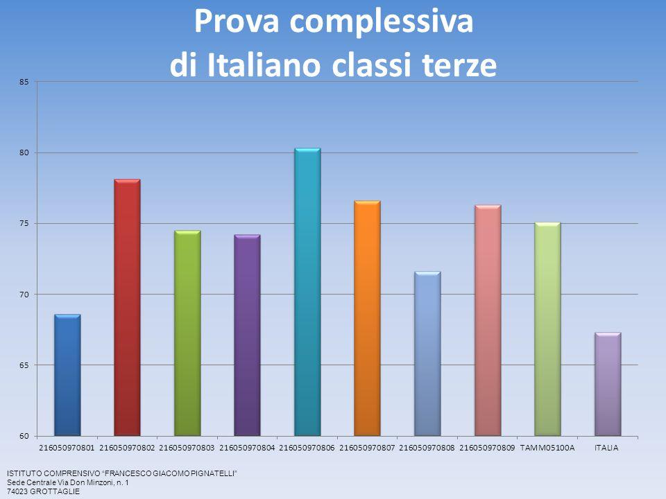 Prova complessiva di Italiano classi terze ISTITUTO COMPRENSIVO FRANCESCO GIACOMO PIGNATELLI Sede Centrale Via Don Minzoni, n.