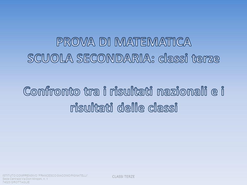 CLASSI TERZE ISTITUTO COMPRENSIVO FRANCESCO GIACOMO PIGNATELLI Sede Centrale Via Don Minzoni, n. 1 74023 GROTTAGLIE