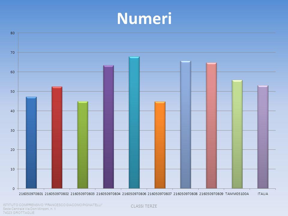 Numeri CLASSI TERZE ISTITUTO COMPRENSIVO FRANCESCO GIACOMO PIGNATELLI Sede Centrale Via Don Minzoni, n.