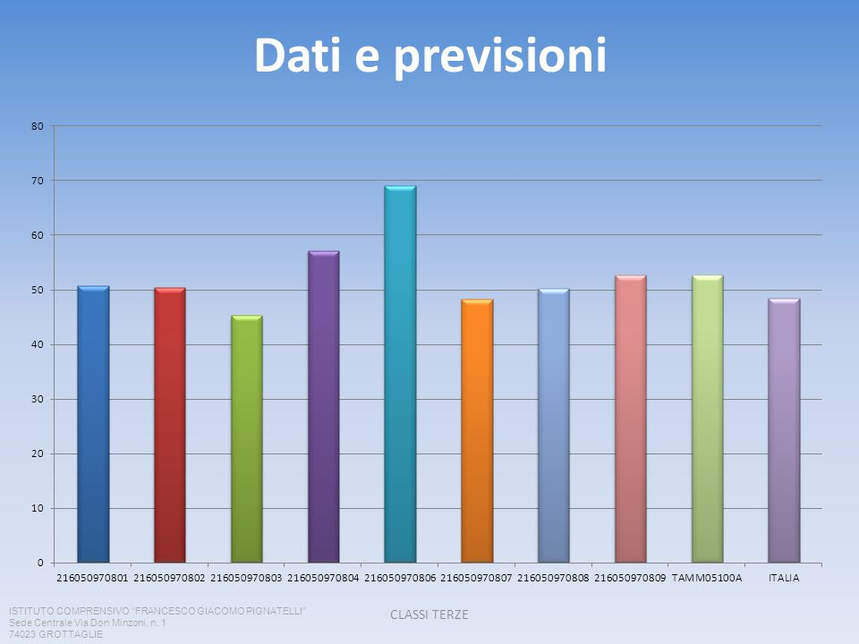 Dati e previsioni CLASSI TERZE ISTITUTO COMPRENSIVO FRANCESCO GIACOMO PIGNATELLI Sede Centrale Via Don Minzoni, n. 1 74023 GROTTAGLIE