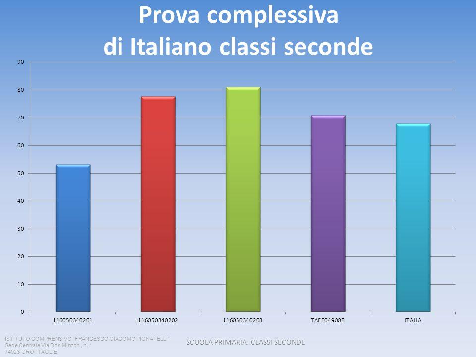 Prova complessiva di Italiano classi seconde SCUOLA PRIMARIA: CLASSI SECONDE ISTITUTO COMPRENSIVO FRANCESCO GIACOMO PIGNATELLI Sede Centrale Via Don M