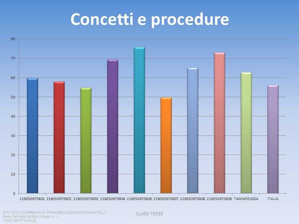 Concetti e procedure CLASSI TERZE ISTITUTO COMPRENSIVO FRANCESCO GIACOMO PIGNATELLI Sede Centrale Via Don Minzoni, n.