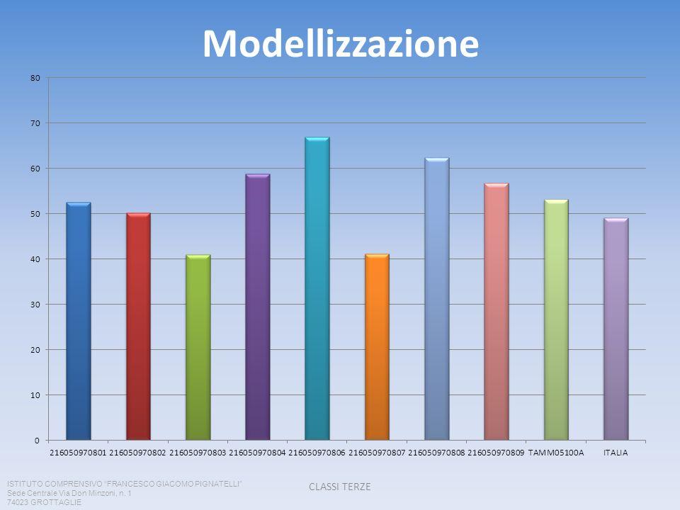 Modellizzazione CLASSI TERZE ISTITUTO COMPRENSIVO FRANCESCO GIACOMO PIGNATELLI Sede Centrale Via Don Minzoni, n.