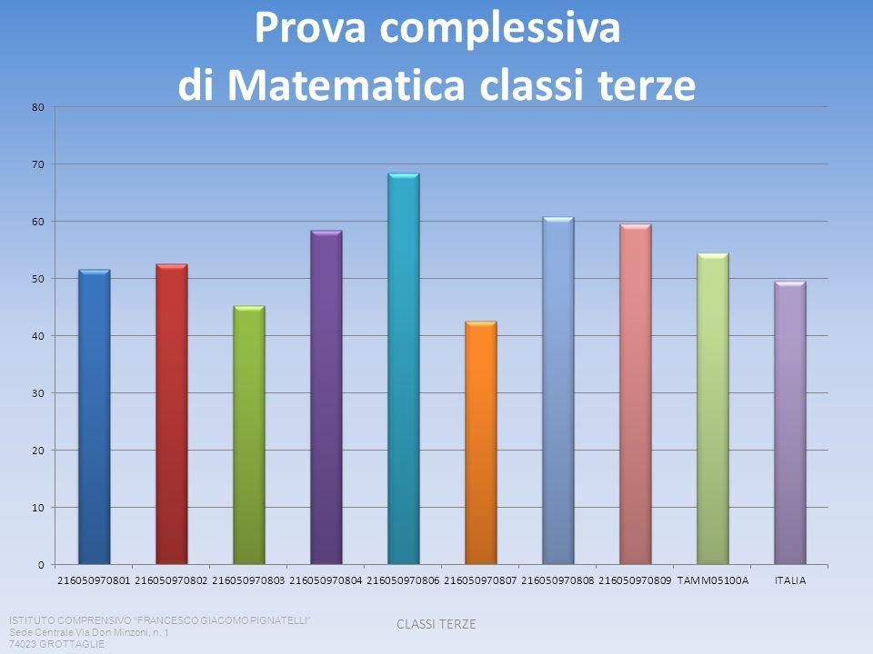 Prova complessiva di Matematica classi terze CLASSI TERZE ISTITUTO COMPRENSIVO FRANCESCO GIACOMO PIGNATELLI Sede Centrale Via Don Minzoni, n. 1 74023