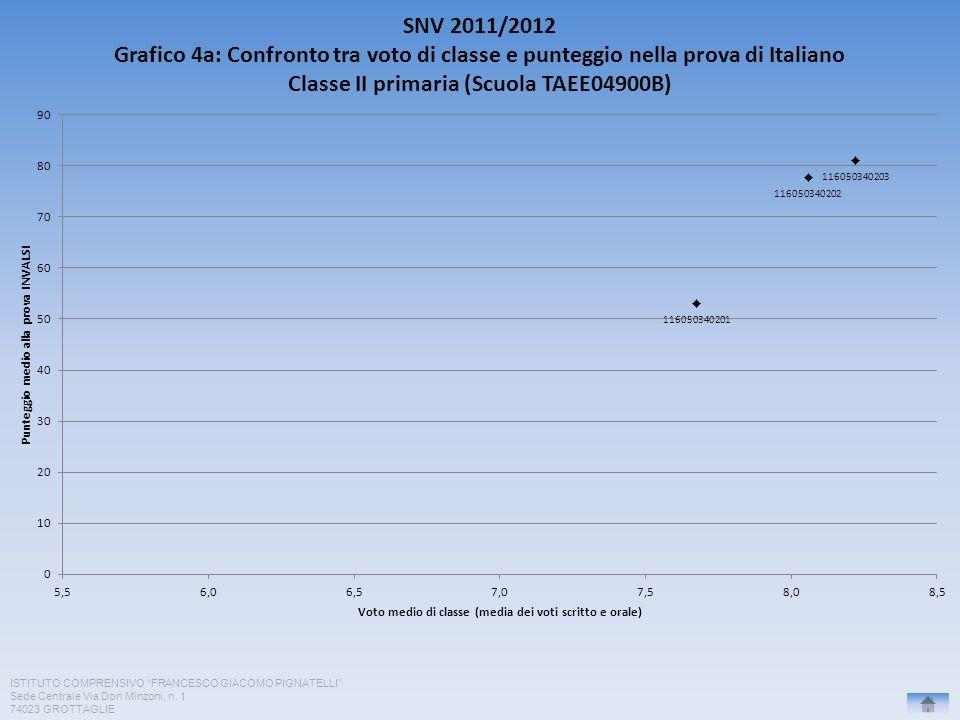 ISTITUTO COMPRENSIVO FRANCESCO GIACOMO PIGNATELLI Sede Centrale Via Don Minzoni, n. 1 74023 GROTTAGLIE