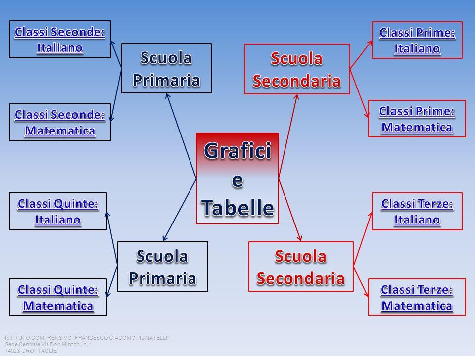 Modellizzazione CLASSI PRIME ISTITUTO COMPRENSIVO FRANCESCO GIACOMO PIGNATELLI Sede Centrale Via Don Minzoni, n.