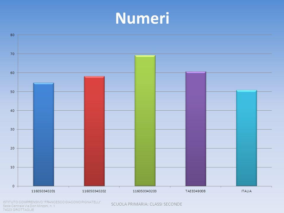 Numeri SCUOLA PRIMARIA: CLASSI SECONDE ISTITUTO COMPRENSIVO FRANCESCO GIACOMO PIGNATELLI Sede Centrale Via Don Minzoni, n. 1 74023 GROTTAGLIE
