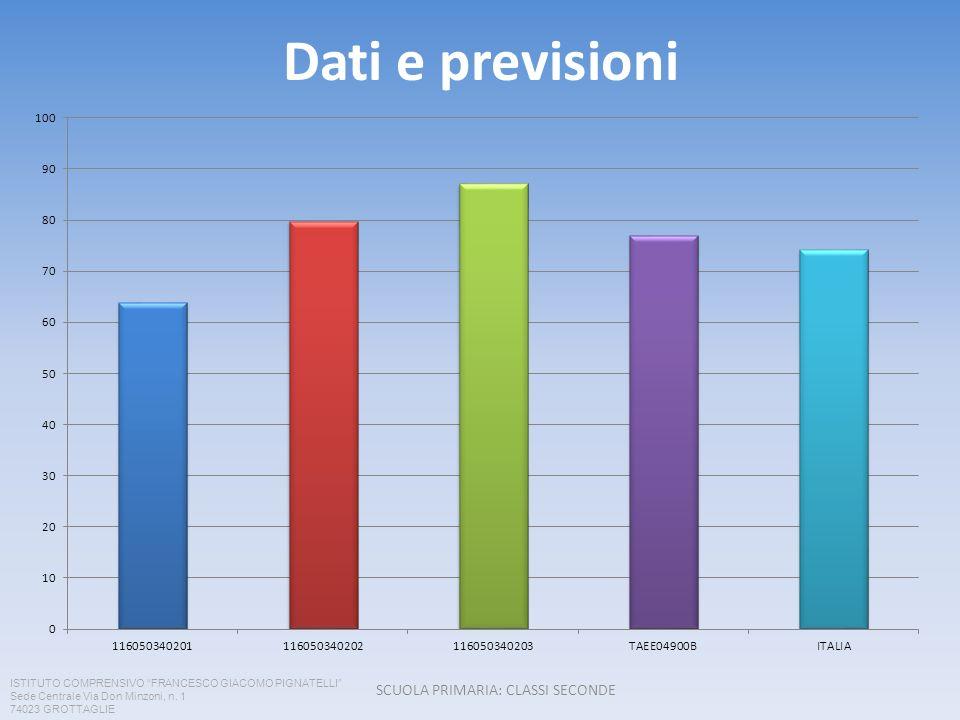 Dati e previsioni SCUOLA PRIMARIA: CLASSI SECONDE ISTITUTO COMPRENSIVO FRANCESCO GIACOMO PIGNATELLI Sede Centrale Via Don Minzoni, n.