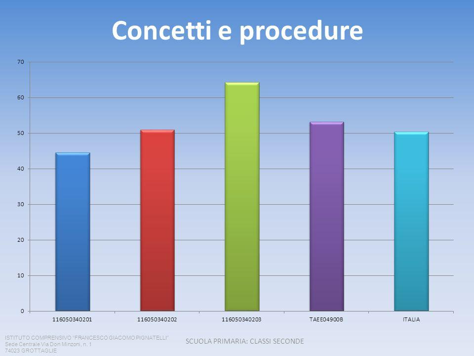 Concetti e procedure SCUOLA PRIMARIA: CLASSI SECONDE ISTITUTO COMPRENSIVO FRANCESCO GIACOMO PIGNATELLI Sede Centrale Via Don Minzoni, n.
