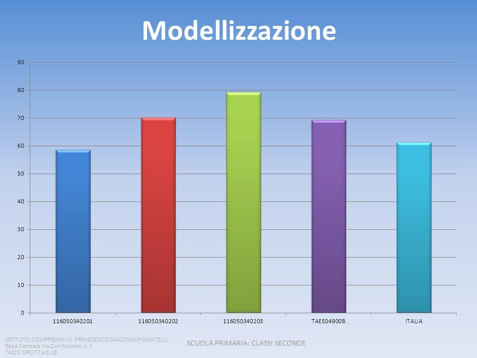 Modellizzazione SCUOLA PRIMARIA: CLASSI SECONDE ISTITUTO COMPRENSIVO FRANCESCO GIACOMO PIGNATELLI Sede Centrale Via Don Minzoni, n.