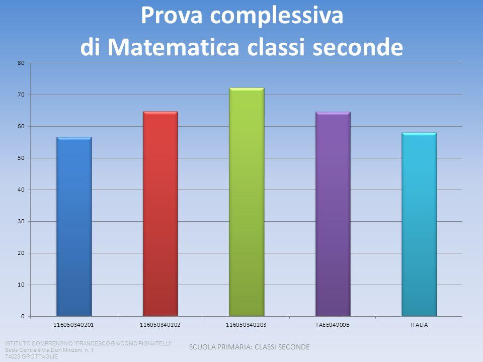 Prova complessiva di Matematica classi seconde SCUOLA PRIMARIA: CLASSI SECONDE ISTITUTO COMPRENSIVO FRANCESCO GIACOMO PIGNATELLI Sede Centrale Via Don