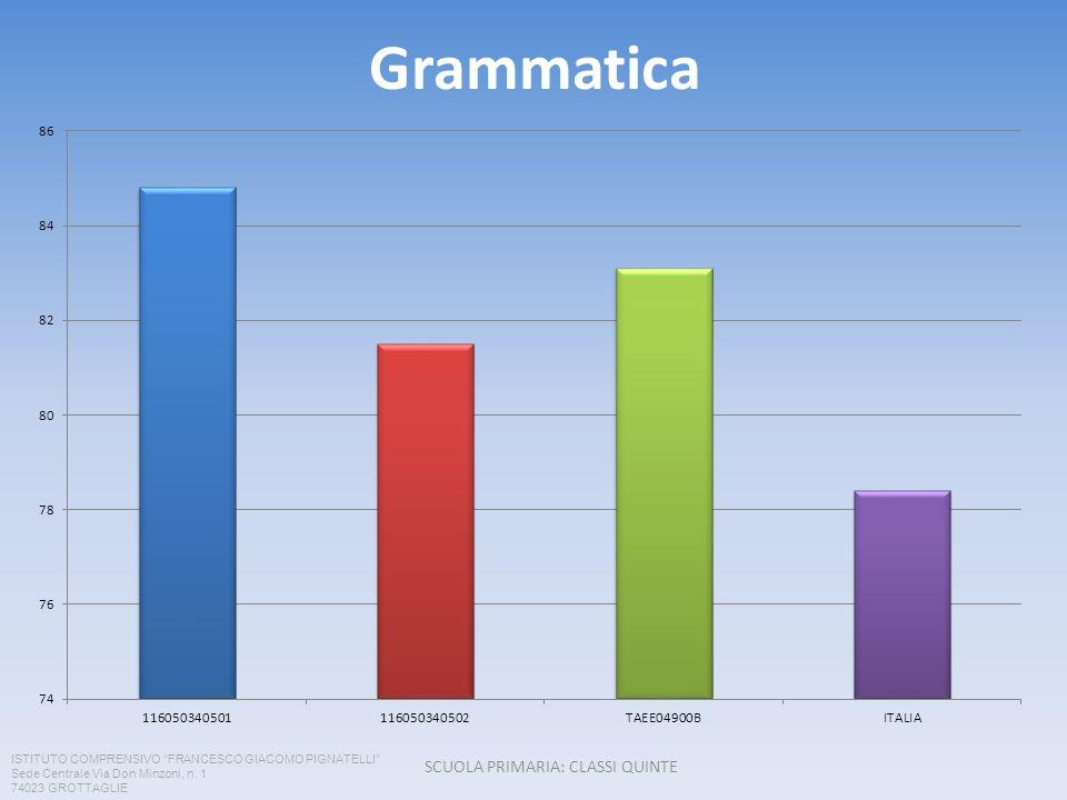 Grammatica SCUOLA PRIMARIA: CLASSI QUINTE ISTITUTO COMPRENSIVO FRANCESCO GIACOMO PIGNATELLI Sede Centrale Via Don Minzoni, n. 1 74023 GROTTAGLIE