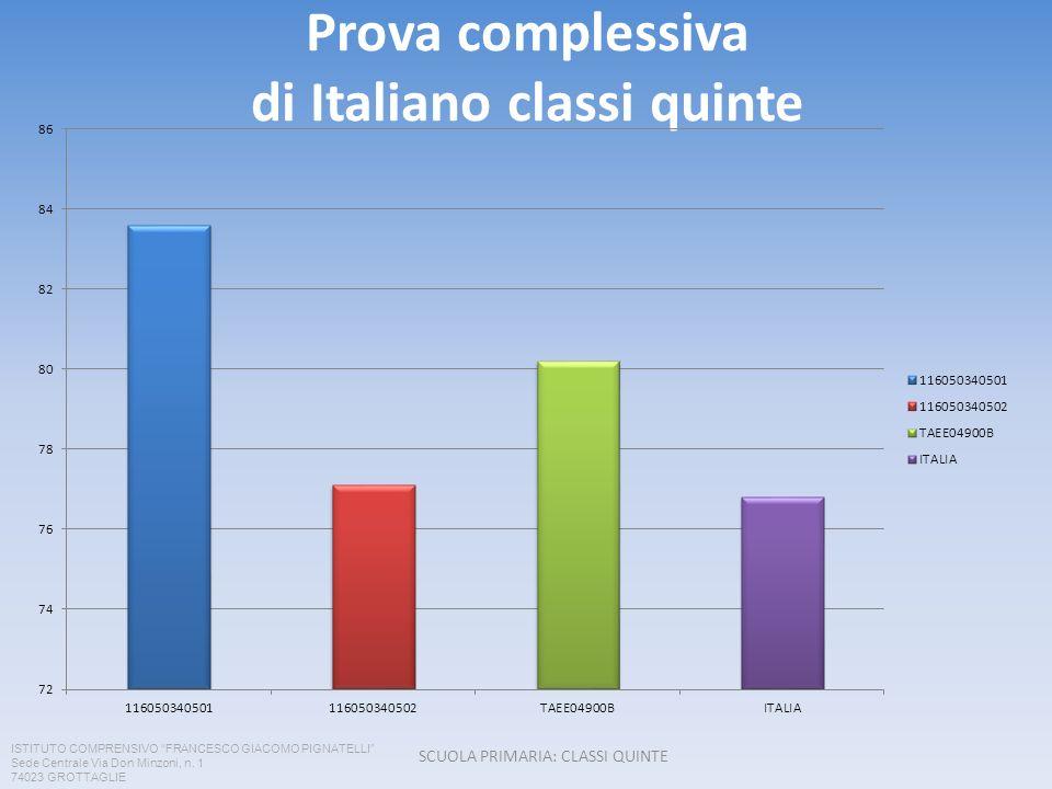 Prova complessiva di Italiano classi quinte SCUOLA PRIMARIA: CLASSI QUINTE ISTITUTO COMPRENSIVO FRANCESCO GIACOMO PIGNATELLI Sede Centrale Via Don Min