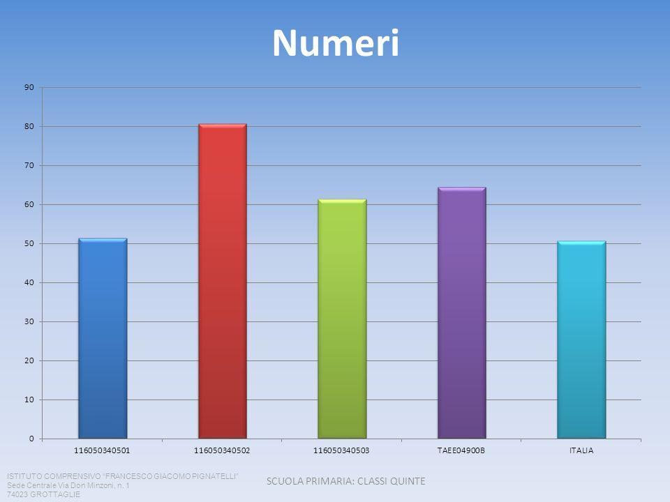 Numeri SCUOLA PRIMARIA: CLASSI QUINTE ISTITUTO COMPRENSIVO FRANCESCO GIACOMO PIGNATELLI Sede Centrale Via Don Minzoni, n.