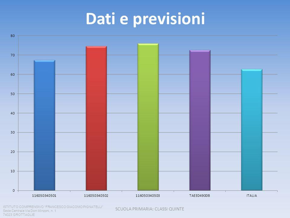 Dati e previsioni SCUOLA PRIMARIA: CLASSI QUINTE ISTITUTO COMPRENSIVO FRANCESCO GIACOMO PIGNATELLI Sede Centrale Via Don Minzoni, n. 1 74023 GROTTAGLI