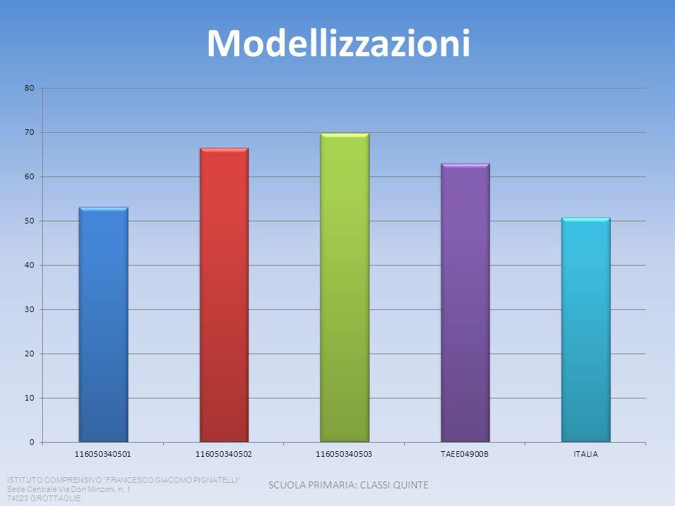 Modellizzazioni SCUOLA PRIMARIA: CLASSI QUINTE ISTITUTO COMPRENSIVO FRANCESCO GIACOMO PIGNATELLI Sede Centrale Via Don Minzoni, n. 1 74023 GROTTAGLIE
