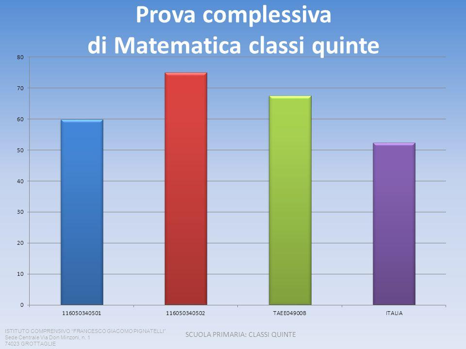 Prova complessiva di Matematica classi quinte SCUOLA PRIMARIA: CLASSI QUINTE ISTITUTO COMPRENSIVO FRANCESCO GIACOMO PIGNATELLI Sede Centrale Via Don M