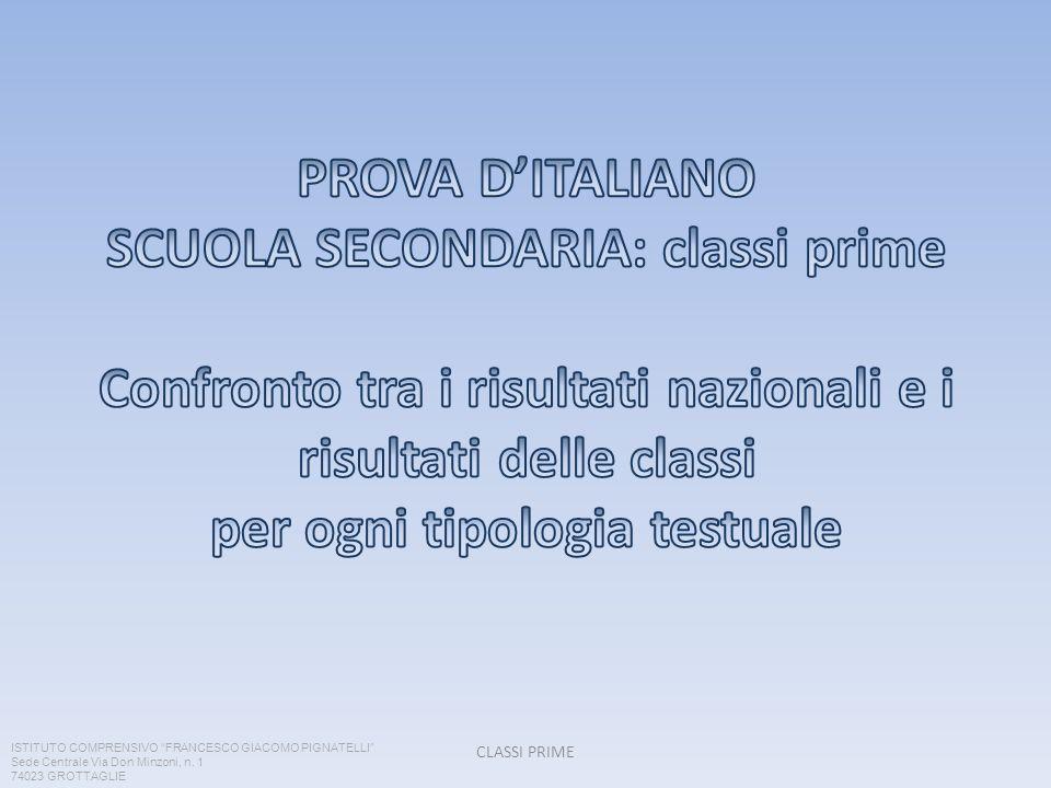 CLASSI PRIME ISTITUTO COMPRENSIVO FRANCESCO GIACOMO PIGNATELLI Sede Centrale Via Don Minzoni, n. 1 74023 GROTTAGLIE