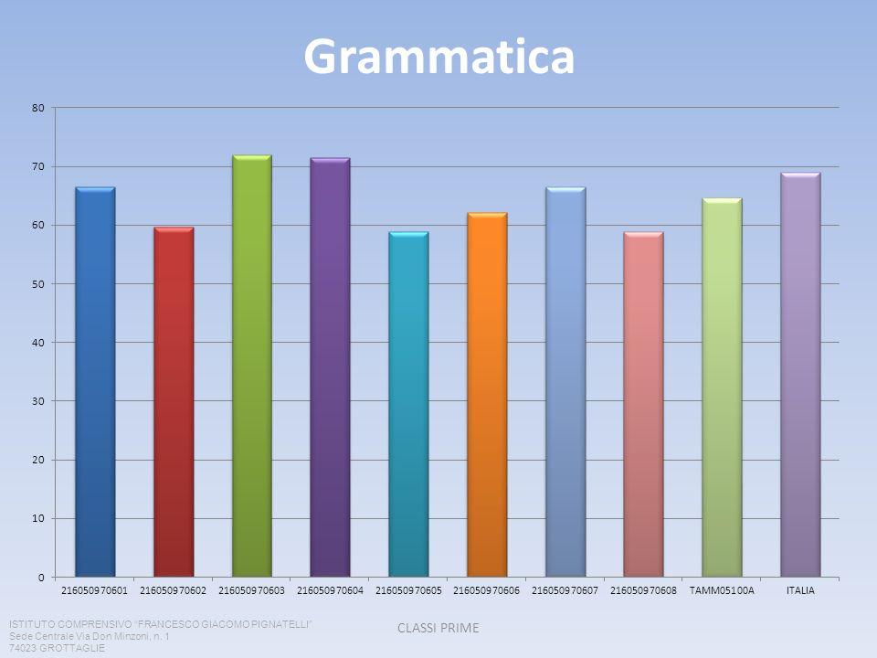 Grammatica CLASSI PRIME ISTITUTO COMPRENSIVO FRANCESCO GIACOMO PIGNATELLI Sede Centrale Via Don Minzoni, n. 1 74023 GROTTAGLIE