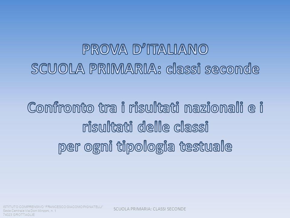 SCUOLA PRIMARIA: CLASSI SECONDE Testo narrativo ISTITUTO COMPRENSIVO FRANCESCO GIACOMO PIGNATELLI Sede Centrale Via Don Minzoni, n.