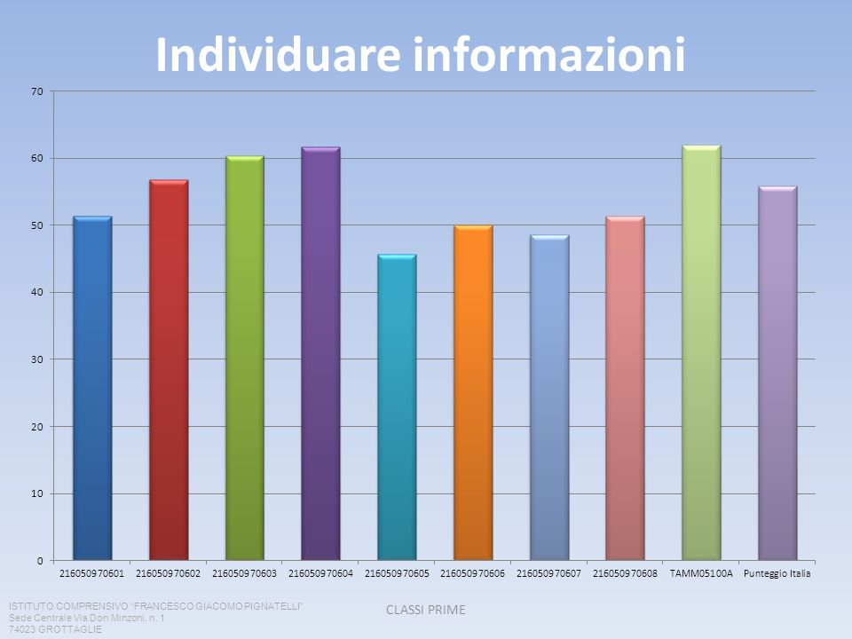 Individuare informazioni CLASSI PRIME ISTITUTO COMPRENSIVO FRANCESCO GIACOMO PIGNATELLI Sede Centrale Via Don Minzoni, n. 1 74023 GROTTAGLIE