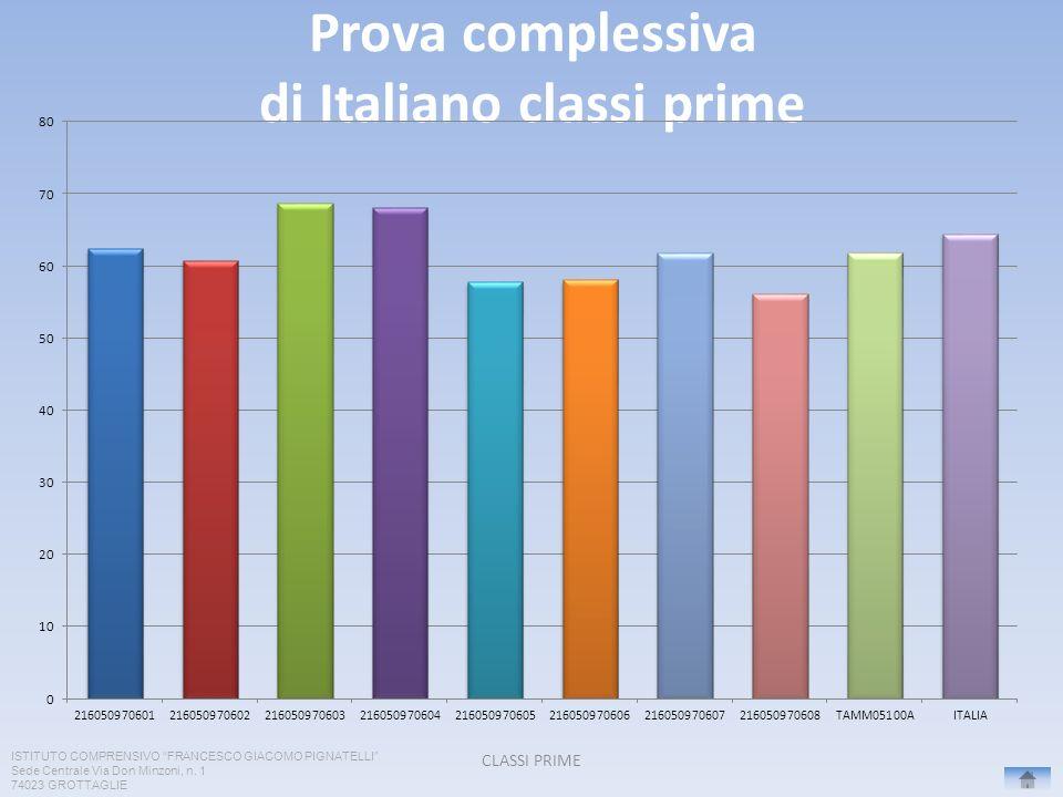 Prova complessiva di Italiano classi prime CLASSI PRIME ISTITUTO COMPRENSIVO FRANCESCO GIACOMO PIGNATELLI Sede Centrale Via Don Minzoni, n. 1 74023 GR