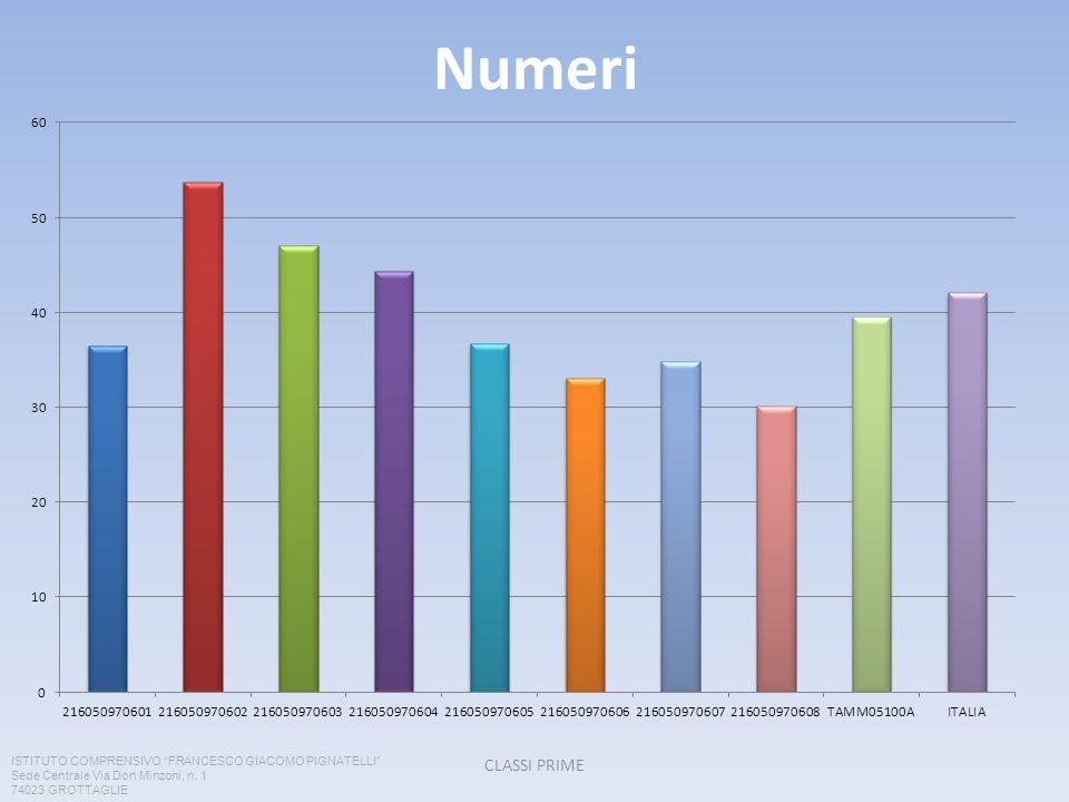 Numeri CLASSI PRIME ISTITUTO COMPRENSIVO FRANCESCO GIACOMO PIGNATELLI Sede Centrale Via Don Minzoni, n. 1 74023 GROTTAGLIE