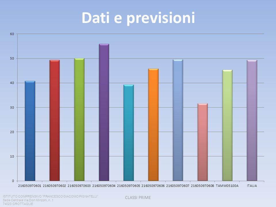 Dati e previsioni CLASSI PRIME ISTITUTO COMPRENSIVO FRANCESCO GIACOMO PIGNATELLI Sede Centrale Via Don Minzoni, n.