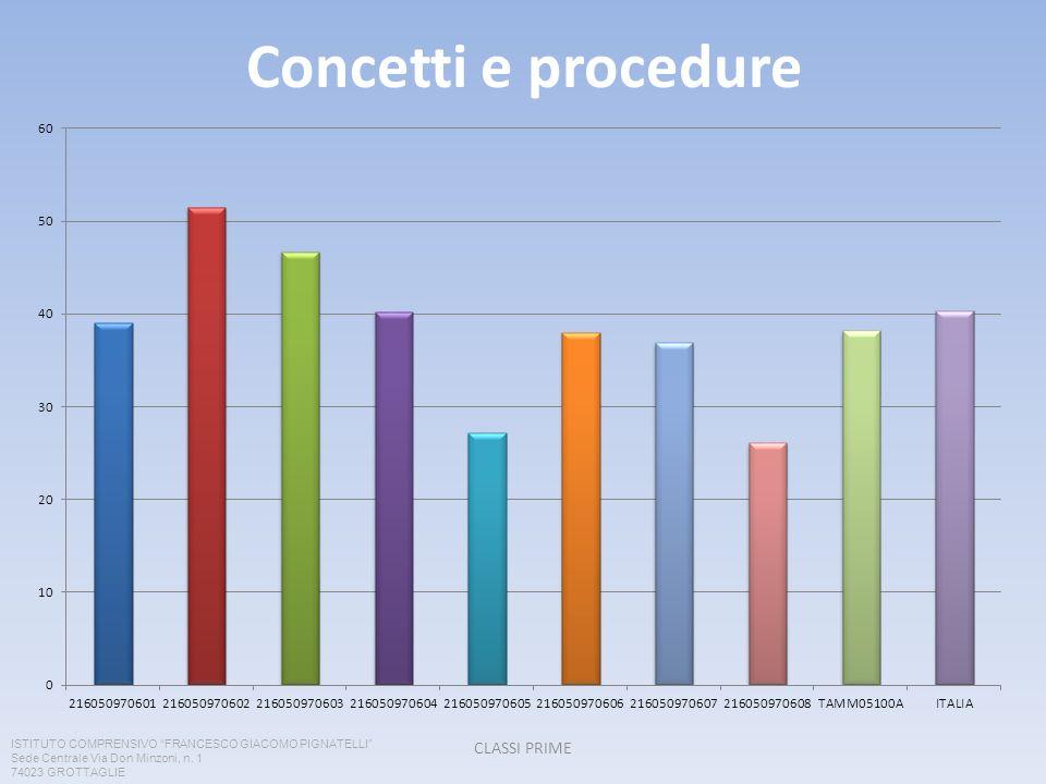 Concetti e procedure CLASSI PRIME ISTITUTO COMPRENSIVO FRANCESCO GIACOMO PIGNATELLI Sede Centrale Via Don Minzoni, n.