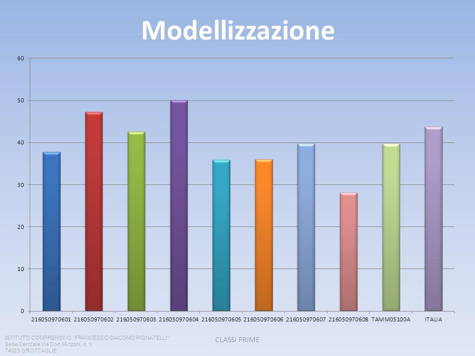 Modellizzazione CLASSI PRIME ISTITUTO COMPRENSIVO FRANCESCO GIACOMO PIGNATELLI Sede Centrale Via Don Minzoni, n. 1 74023 GROTTAGLIE