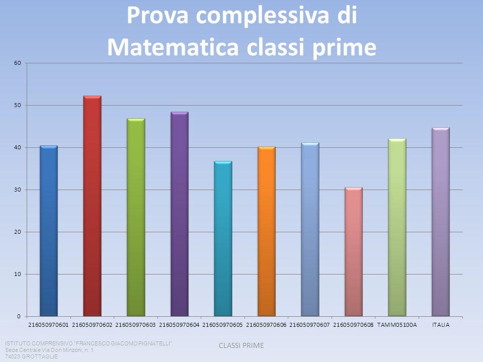 Prova complessiva di Matematica classi prime CLASSI PRIME ISTITUTO COMPRENSIVO FRANCESCO GIACOMO PIGNATELLI Sede Centrale Via Don Minzoni, n. 1 74023