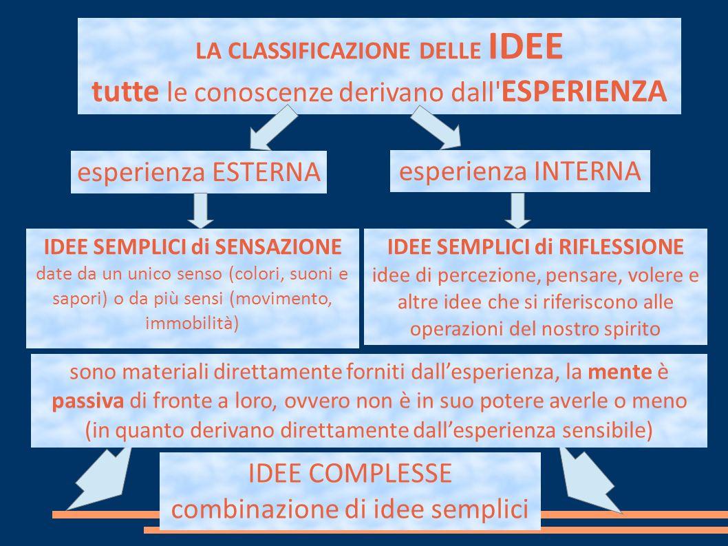 LA CLASSIFICAZIONE DELLE IDEE tutte le conoscenze derivano dall ESPERIENZA IDEE SEMPLICI di SENSAZIONE date da un unico senso (colori, suoni e sapori) o da più sensi (movimento, immobilità) IDEE SEMPLICI di RIFLESSIONE idee di percezione, pensare, volere e altre idee che si riferiscono alle operazioni del nostro spirito IDEE COMPLESSE combinazione di idee semplici esperienza ESTERNA esperienza INTERNA sono materiali direttamente forniti dallesperienza, la mente è passiva di fronte a loro, ovvero non è in suo potere averle o meno (in quanto derivano direttamente dallesperienza sensibile)