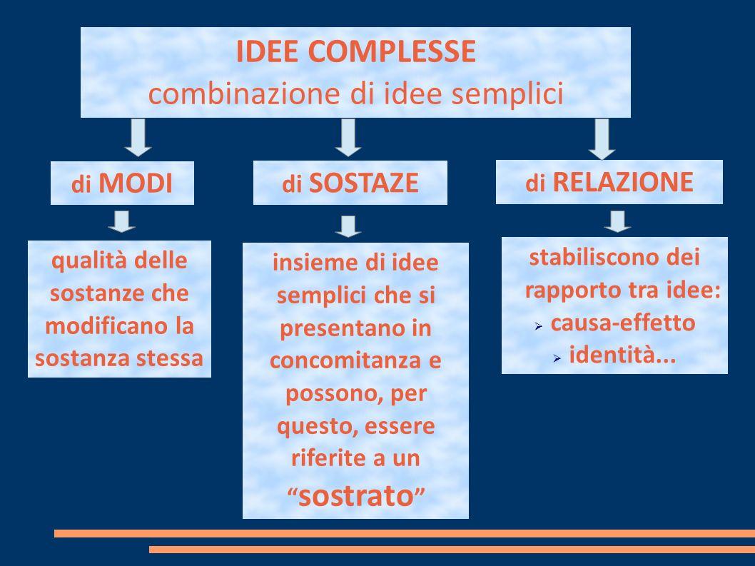 di MODI di SOSTAZE di RELAZIONE IDEE COMPLESSE combinazione di idee semplici stabiliscono dei rapporto tra idee: causa-effetto identità...