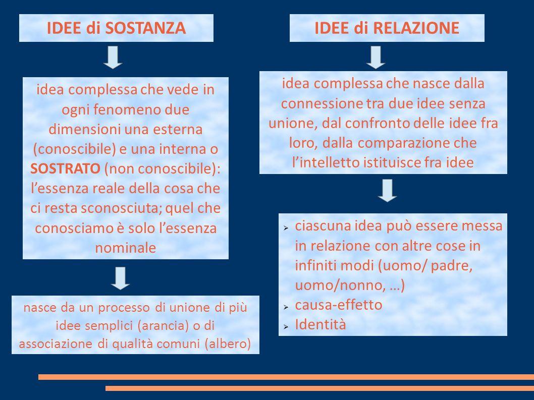 idea complessa che vede in ogni fenomeno due dimensioni una esterna (conoscibile) e una interna o SOSTRATO (non conoscibile): lessenza reale della cosa che ci resta sconosciuta; quel che conosciamo è solo lessenza nominale idea complessa che nasce dalla connessione tra due idee senza unione, dal confronto delle idee fra loro, dalla comparazione che lintelletto istituisce fra idee IDEE di SOSTANZA nasce da un processo di unione di più idee semplici (arancia) o di associazione di qualità comuni (albero) IDEE di RELAZIONE ciascuna idea può essere messa in relazione con altre cose in infiniti modi (uomo/ padre, uomo/nonno, …) causa-effetto Identità
