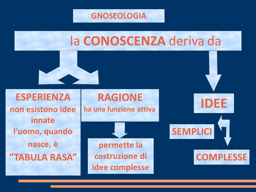 GNOSEOLOGIA la CONOSCENZA deriva da ESPERIENZA non esistono idee innate l uomo, quando nasce, è TABULA RASA RAGIONE ha una funzione attiva permette la costruzione di idee complesse IDEE SEMPLICI COMPLESSE