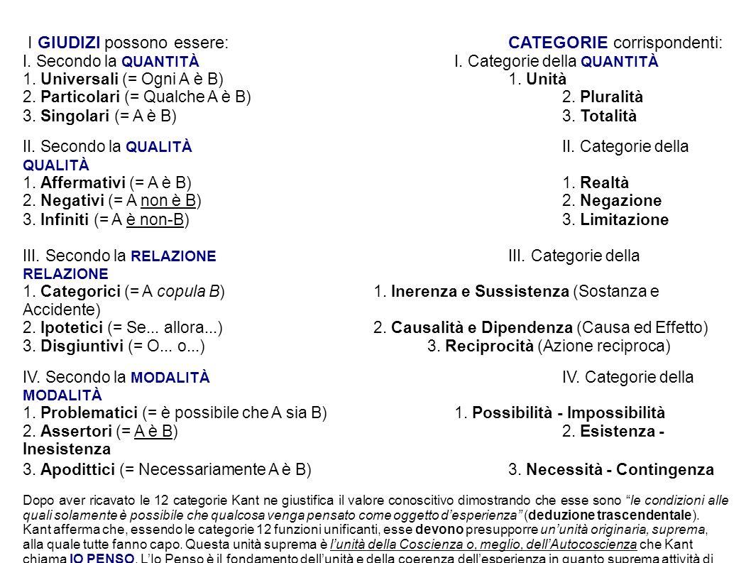 I GIUDIZI possono essere: CATEGORIE corrispondenti: I. Secondo la QUANTITÀ I. Categorie della QUANTITÀ 1. Universali (= Ogni A è B) 1. Unità 2. Partic