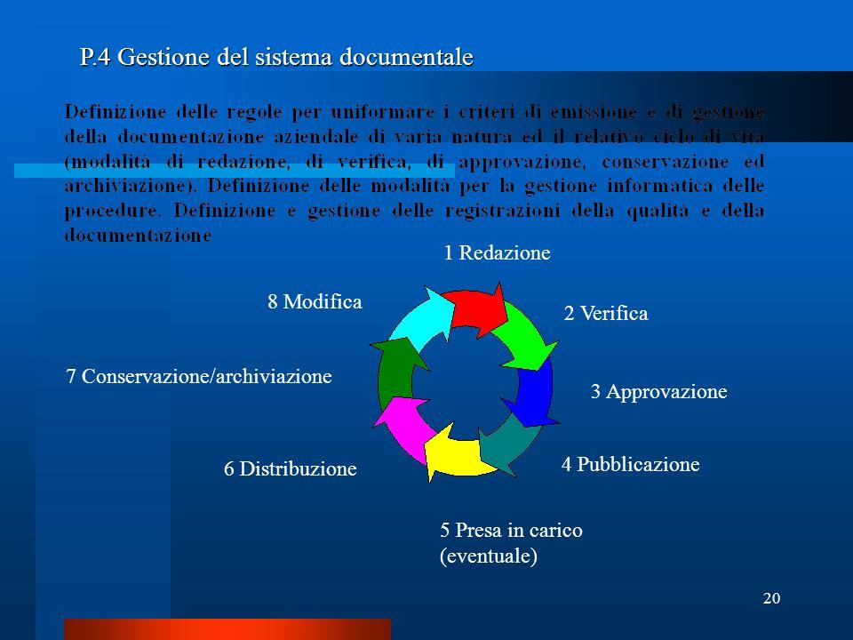 20 P.4 Gestione del sistema documentale 1 Redazione 2 Verifica 3 Approvazione 5 Presa in carico (eventuale) 6 Distribuzione 7 Conservazione/archiviazione 8 Modifica 4 Pubblicazione