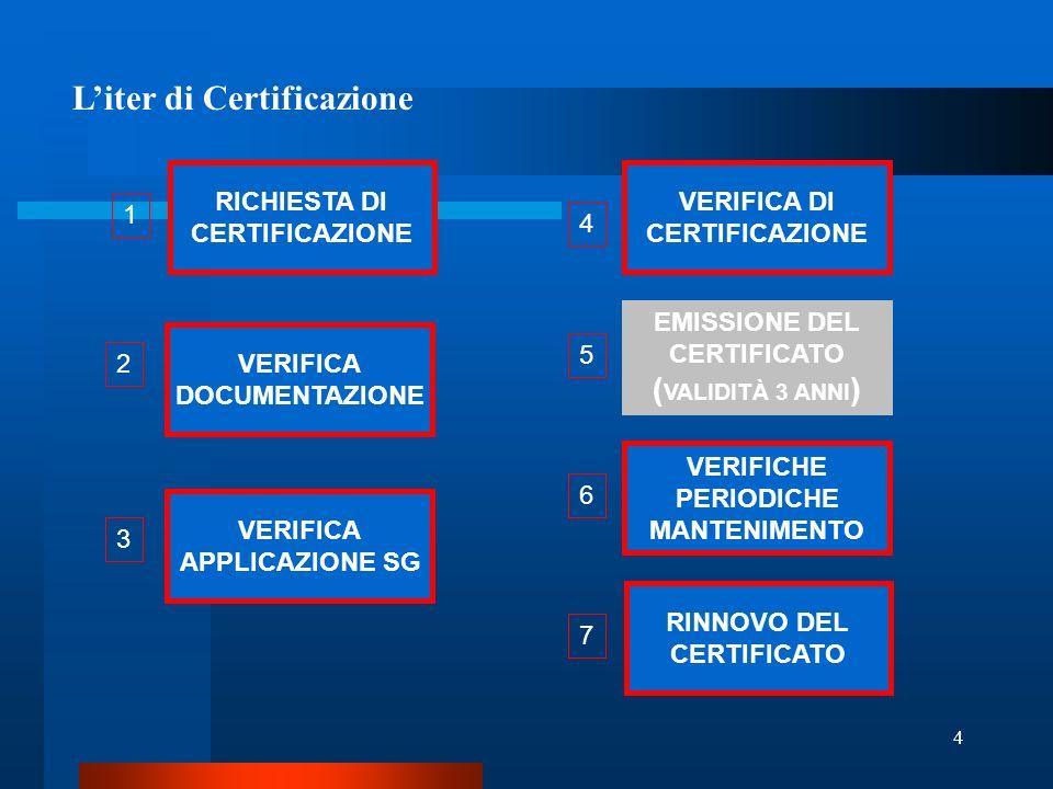 4 VERIFICA DI CERTIFICAZIONE VERIFICA DOCUMENTAZIONE EMISSIONE DEL CERTIFICATO ( VALIDITÀ 3 ANNI ) VERIFICA APPLICAZIONE SG VERIFICHE PERIODICHE MANTENIMENTO RICHIESTA DI CERTIFICAZIONE RINNOVO DEL CERTIFICATO 1 2 3 4 5 6 7 Liter di Certificazione