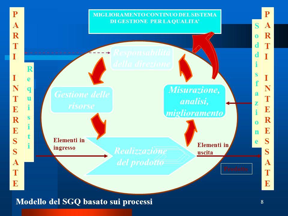 9 Nuova Norma ISO 9001:2000 (alcuni aspetti fondamentali) APPROCCIO BASATO SUI PROCESSI Processo= Processo = attività che utilizzano risorse e metodologie per trasformare elementi in entrata in elementi in uscita.