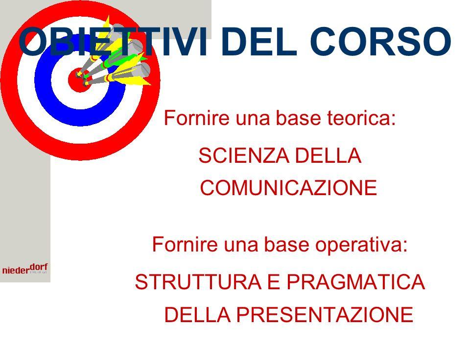 OBIETTIVI DEL CORSO Fornire una base teorica: SCIENZA DELLA COMUNICAZIONE Fornire una base operativa: STRUTTURA E PRAGMATICA DELLA PRESENTAZIONE