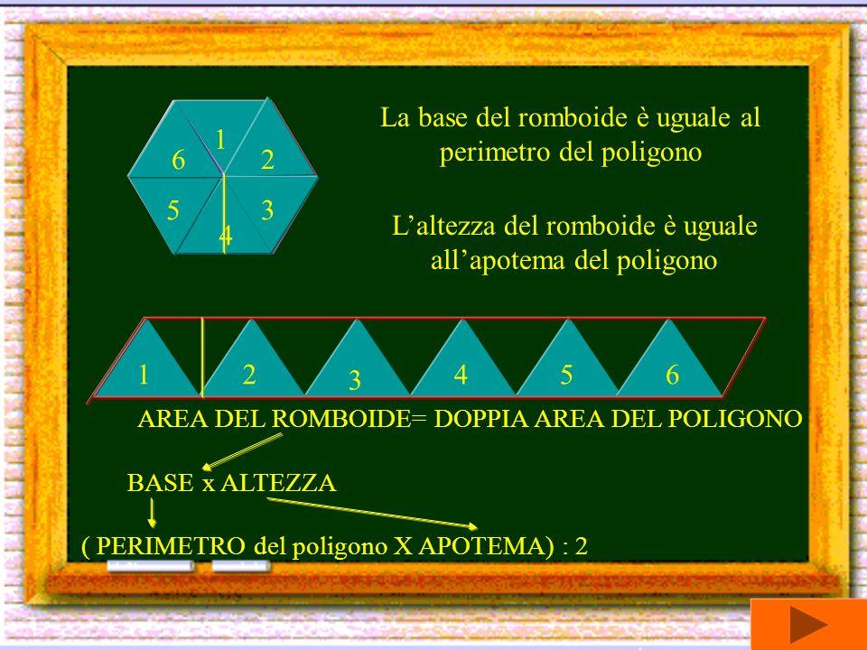 1 2 3 4 5 6 12 3 45 6 La base del romboide è uguale al perimetro del poligono Laltezza del romboide è uguale allapotema del poligono AREA DEL ROMBOIDE= DOPPIA AREA DEL POLIGONO BASE x ALTEZZA ( PERIMETRO del poligono X APOTEMA) : 2