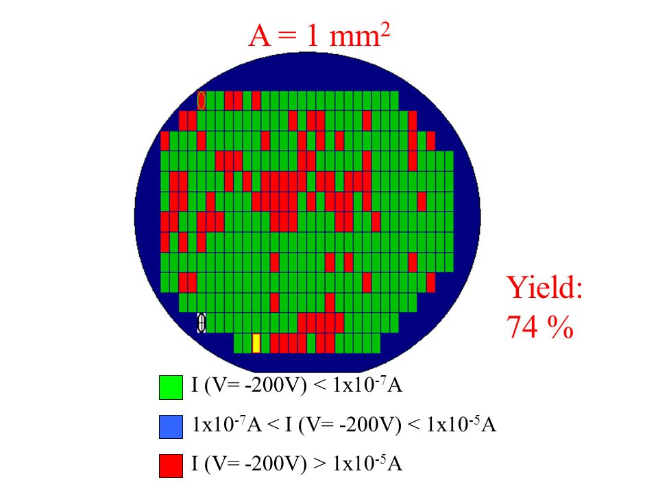 Yield: 74 % I (V= -200V) < 1x10 -7 A 1x10 -7 A < I (V= -200V) < 1x10 -5 A I (V= -200V) > 1x10 -5 A A = 1 mm 2