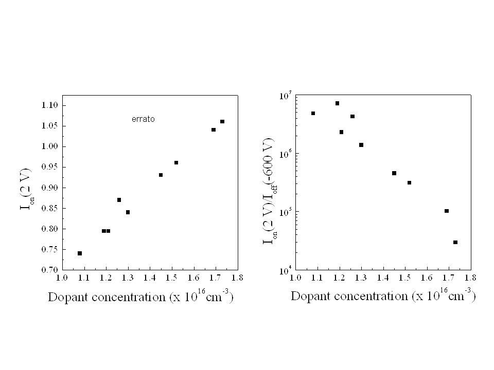 Correlazione tra intensità di corrente e difetti