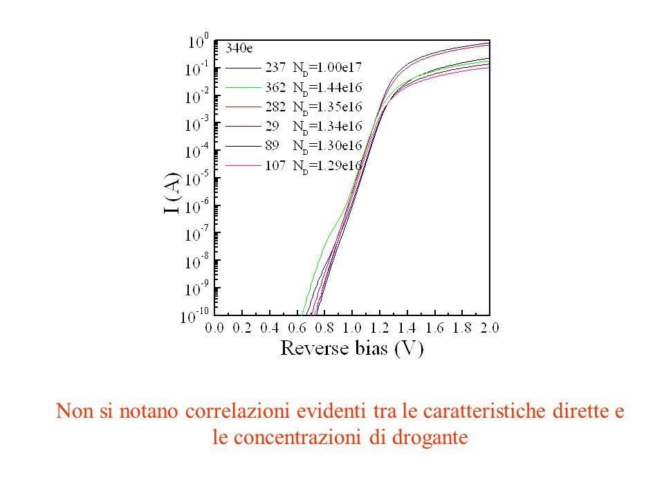 Non si notano correlazioni evidenti tra le caratteristiche dirette e le concentrazioni di drogante