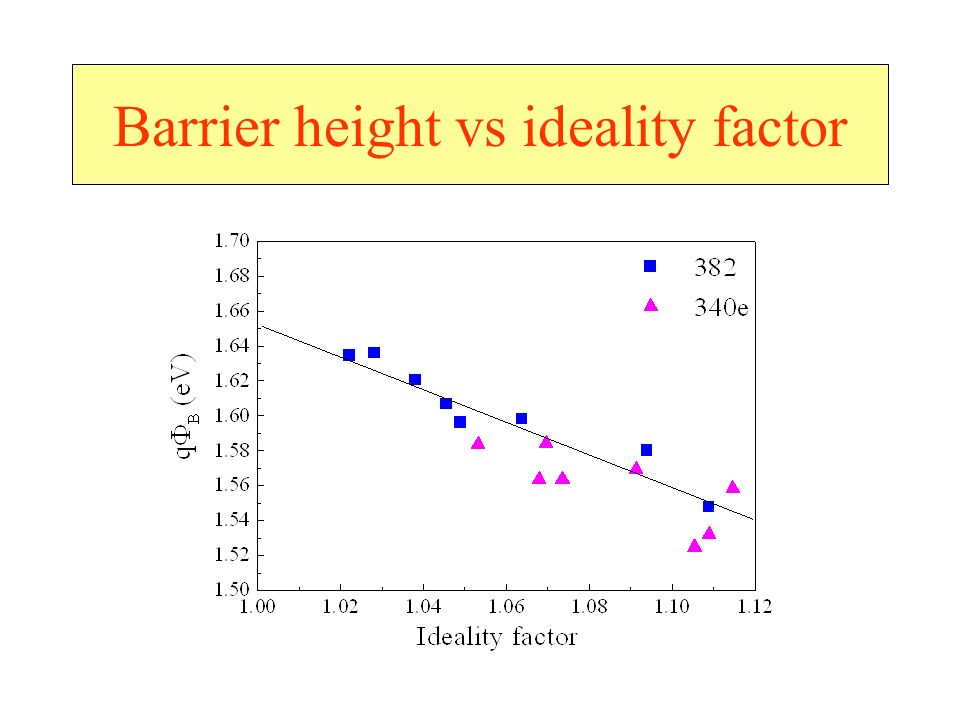 Barrier height vs ideality factor
