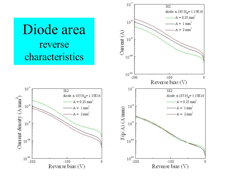 Diode area reverse characteristics