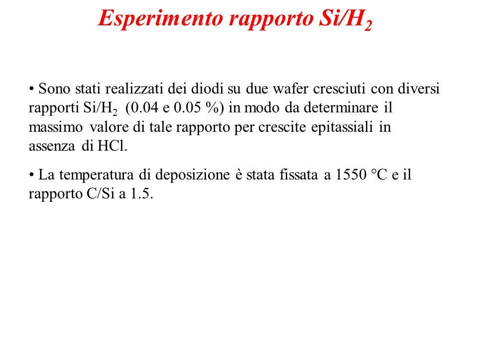 Esperimento rapporto Si/H 2 Sono stati realizzati dei diodi su due wafer cresciuti con diversi rapporti Si/H 2 (0.04 e 0.05 %) in modo da determinare il massimo valore di tale rapporto per crescite epitassiali in assenza di HCl.