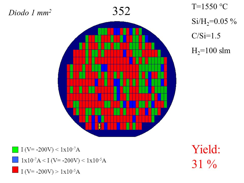 352 Yield: 31 % T=1550 °C Si/H 2 =0.05 % C/Si=1.5 H 2 =100 slm I (V= -200V) < 1x10 -7 A 1x10 -7 A < I (V= -200V) < 1x10 -5 A I (V= -200V) > 1x10 -5 A